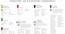 Akcija - kosovni odpadki